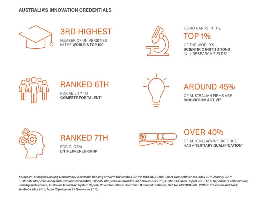 Why Invest in Australian Innovation